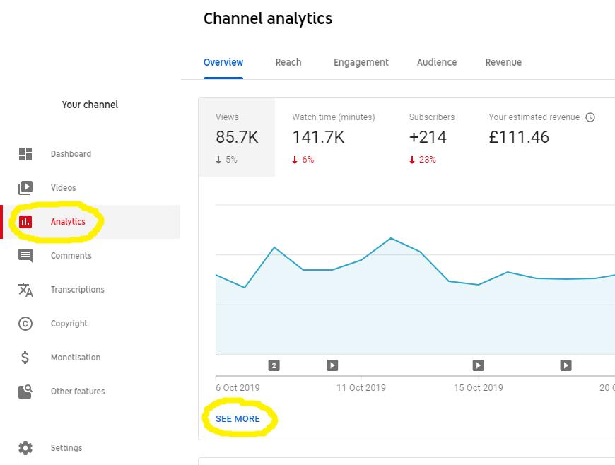 YouTube channel analytics