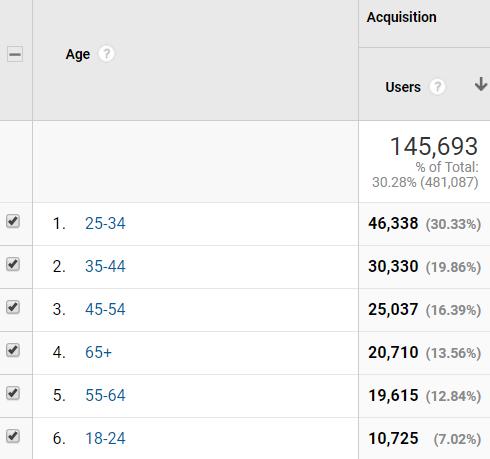 Age data from Google Analytics