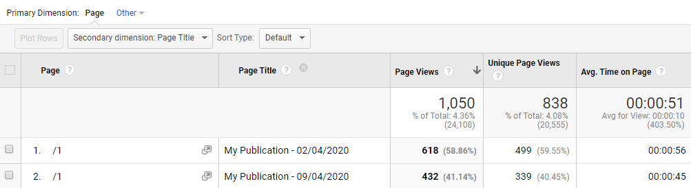 Page title in PageSuite Google Analytics