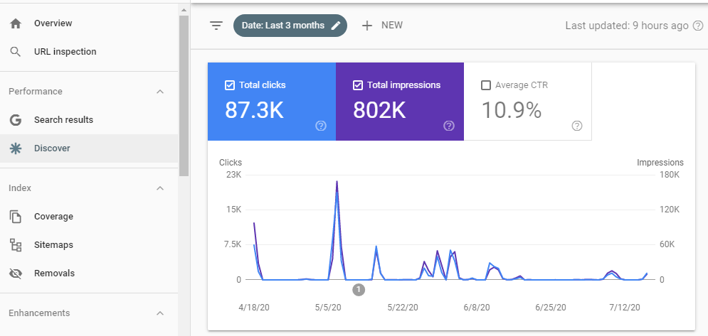 Google Discover Performance Report